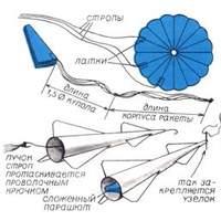 Модель самой простой ракеты из бумаги.