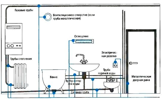 Все своими руками. Электропроводка в ванной. Как сделать электропроводку в ванной. Электропроводка в ванной комнате. Подключение