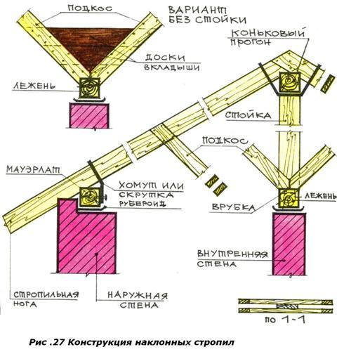 Стропила бывают наклонные и висячие.  Первые представляют собой те же балки, весьма похожие на балки перекрытия.