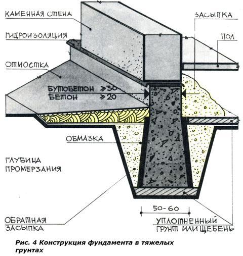 Ленточный фундамент своими руками для одноэтажного дома