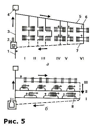 Рис.5. Схемы однотрубных систем отопления: а - вертикальная двухэтажная с верхним расположением горячего трубопровода...
