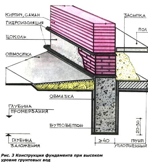 Дом на бетонных сваях зимой поднимается грунт