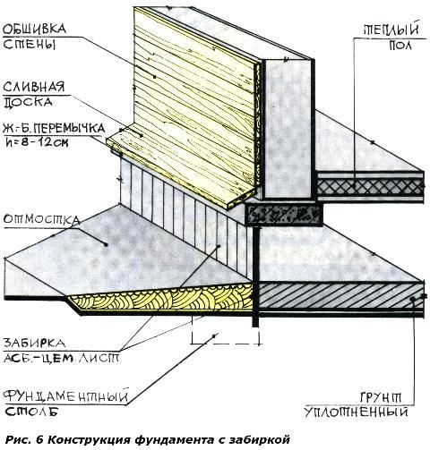 Система наружная теплоизоляция зданий