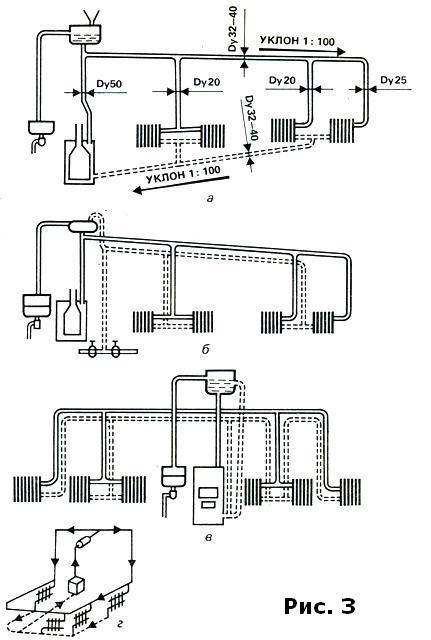 Все своими руками Системы отопления Двухтрубная одноэтажная  Рис З Схемы двухтрубных одноэтажных систем отопления